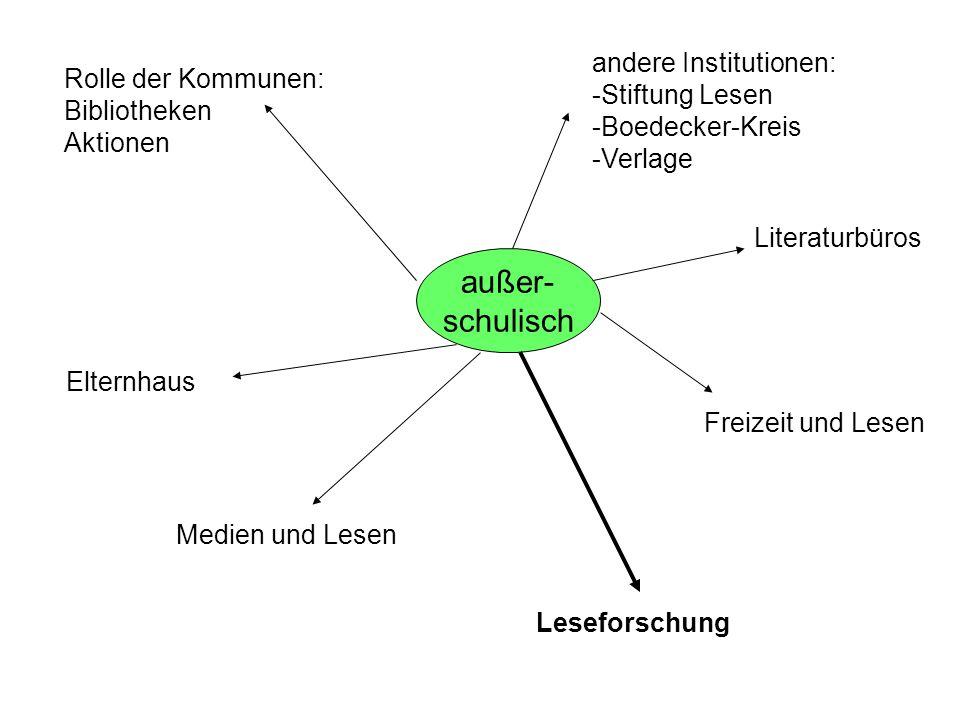 außer- schulisch Rolle der Kommunen: Bibliotheken Aktionen Elternhaus Medien und Lesen andere Institutionen: -Stiftung Lesen -Boedecker-Kreis -Verlage