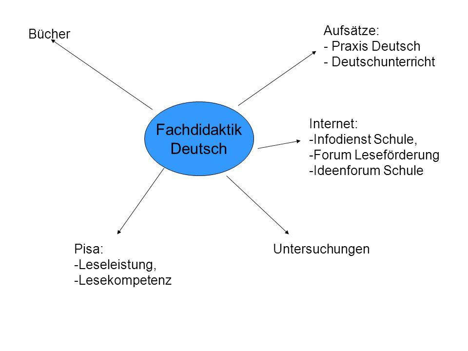 Fachdidaktik Deutsch Bücher Aufsätze: - Praxis Deutsch - Deutschunterricht Internet: -Infodienst Schule, -Forum Leseförderung -Ideenforum Schule Pisa: