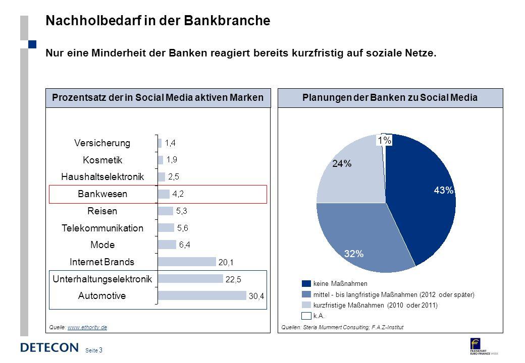 Seite 3 Quelle: www.ethority.dewww.ethority.de Was würdest Du mit 15 Minuten Freizeit anstellen?Prozentsatz, der in Social Media aktiven Marken Nur eine Minderheit der Banken reagiert bereits kurzfristig auf soziale Netze.
