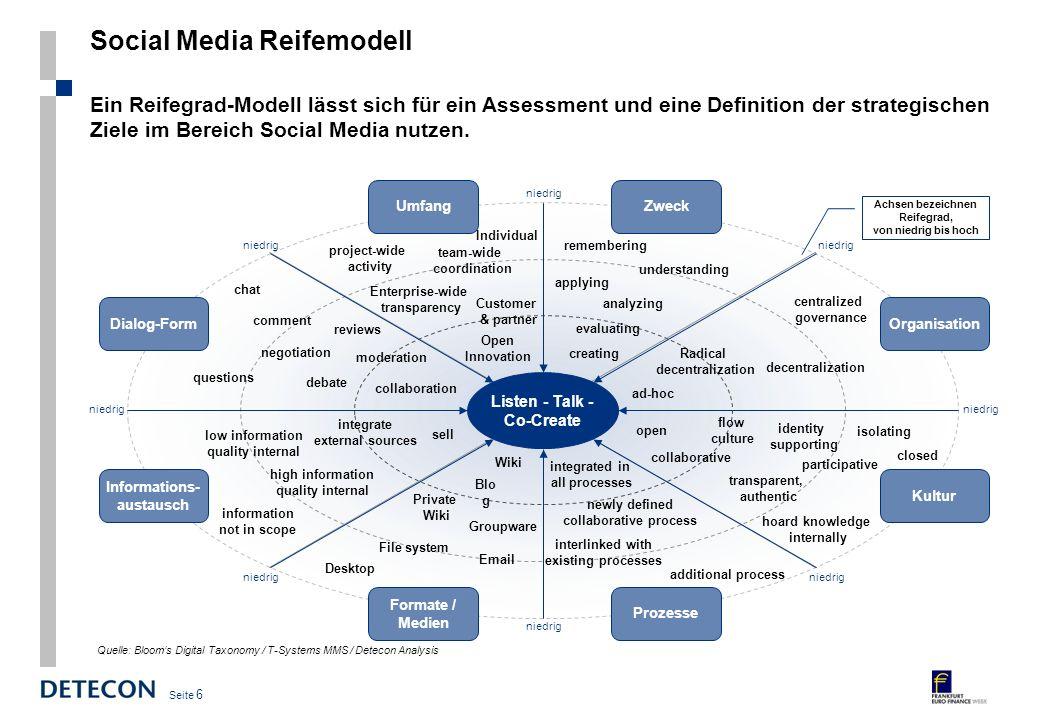 Seite 5 Social Media-Strategien Eine erfolgreiche Social-Media Strategie muss auf die Handlungsfelder listen, talk and co-create fokussiert sein und w
