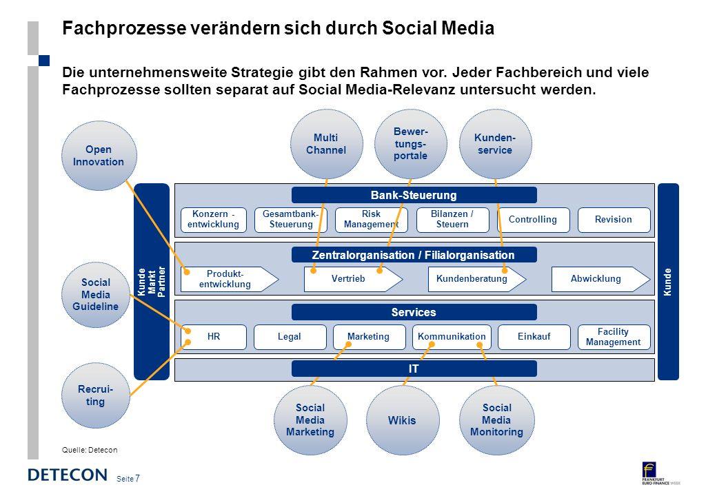 Seite 6 Listen - Talk - Co-Create Social Media Reifemodell ZweckUmfang Prozesse Formate / Medien Organisation Kultur Dialog-Form Informations- austaus