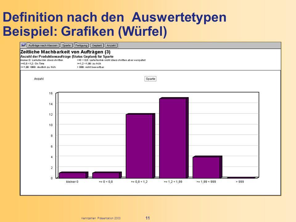 Kennzahlen Präsentation 2003 11 Definition nach den Auswertetypen Beispiel: Grafiken (Würfel)