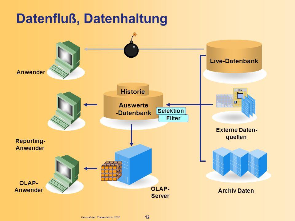 Kennzahlen Präsentation 2003 12 Datenfluß, Datenhaltung Reporting- Anwender OLAP- Anwender OLAP- Server Live-Datenbank Auswerte -Datenbank Historie Th