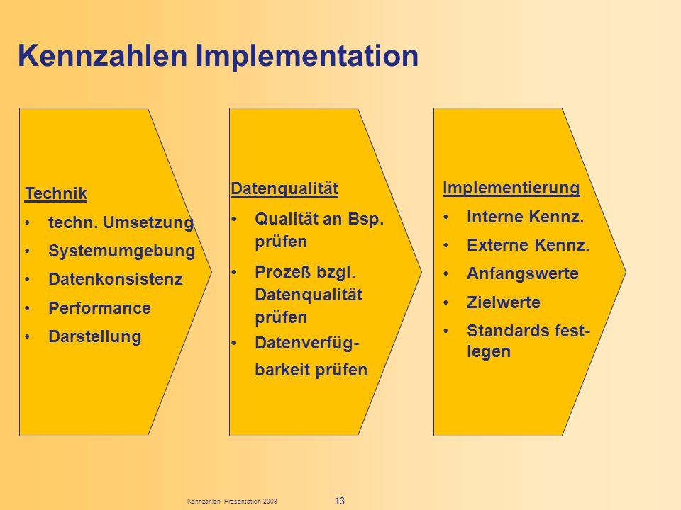 Kennzahlen Präsentation 2003 13 Kennzahlen Implementation Technik techn. Umsetzung Systemumgebung Datenkonsistenz Performance Darstellung Datenqualitä