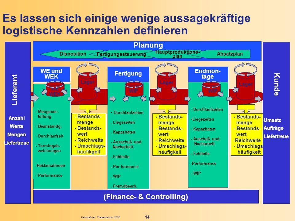 Kennzahlen Präsentation 2003 14 Es lassen sich einige wenige aussagekräftige logistische Kennzahlen definieren - Mengener- füllung - Beanstandg. - Dur