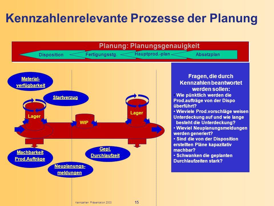 Kennzahlen Präsentation 2003 15 Fragen, die durch Kennzahlen beantwortet werden sollen: Wie pünktlich werden die Prod.aufträge von der Dispo überführt