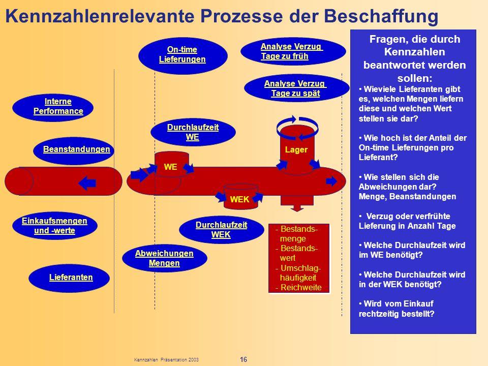 Kennzahlen Präsentation 2003 16 Abweichungen Mengen Kennzahlenrelevante Prozesse der Beschaffung - Bestands- menge - Bestands- wert - Umschlag- häufig