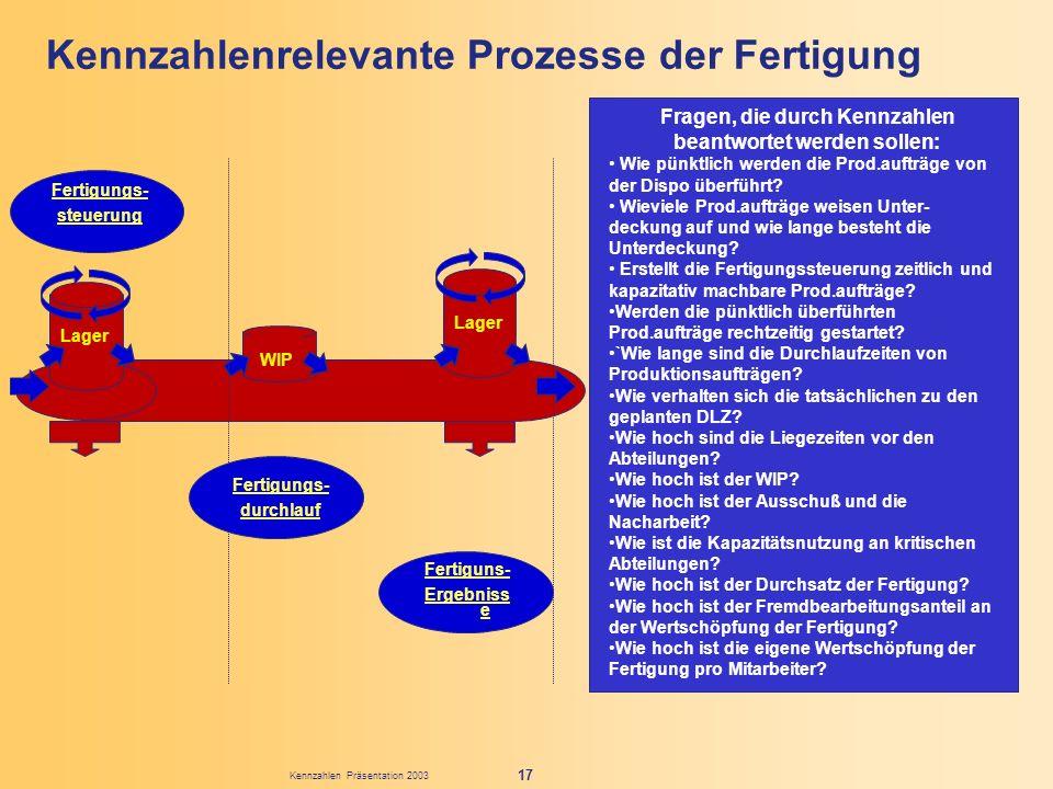 Kennzahlen Präsentation 2003 17 Kennzahlenrelevante Prozesse der Fertigung Fragen, die durch Kennzahlen beantwortet werden sollen: Wie pünktlich werde