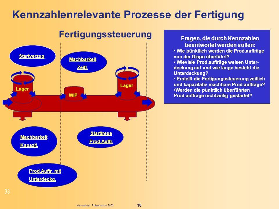 Kennzahlen Präsentation 2003 18 Kennzahlenrelevante Prozesse der Fertigung Fragen, die durch Kennzahlen beantwortet werden sollen: Wie pünktlich werde