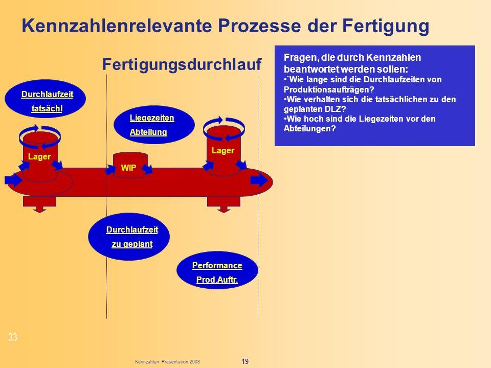 Kennzahlen Präsentation 2003 19 Kennzahlenrelevante Prozesse der Fertigung Fragen, die durch Kennzahlen beantwortet werden sollen: `Wie lange sind die
