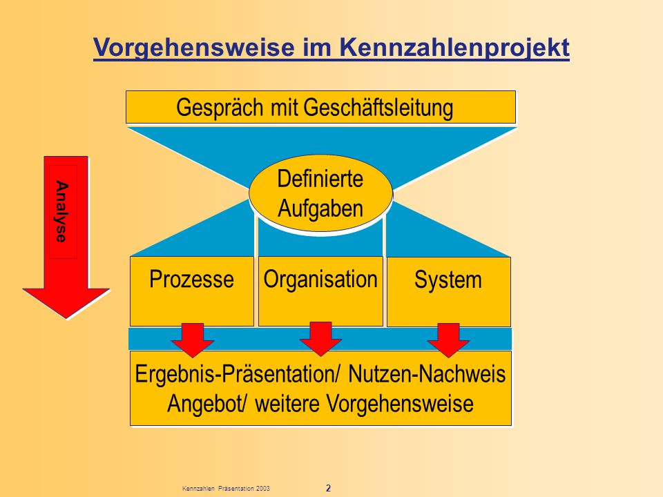 Kennzahlen Präsentation 2003 2 Gespräch mit Geschäftsleitung FOCUS Aufgaben FOCUS Aufgaben Definierte Aufgaben Definierte Aufgaben Prozesse Organisati