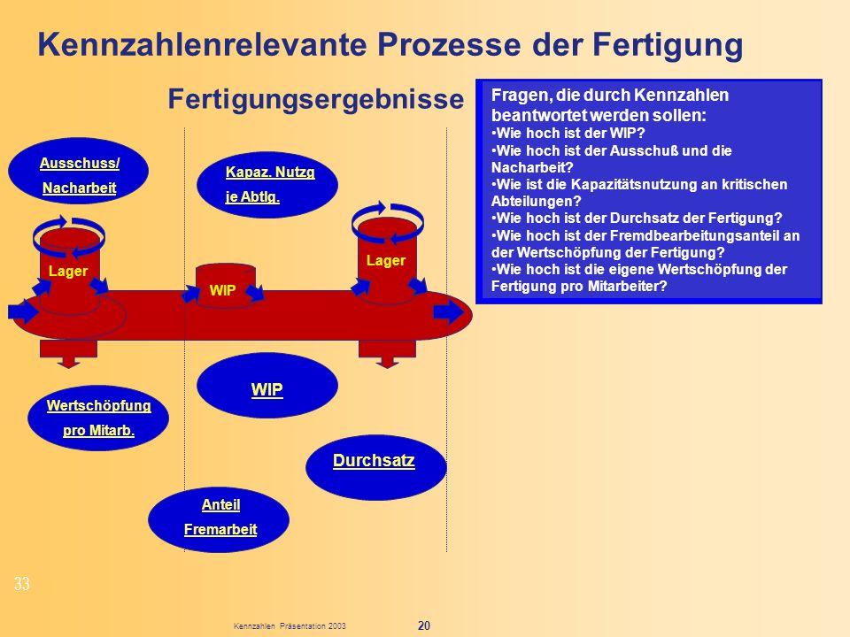 Kennzahlen Präsentation 2003 20 Kennzahlenrelevante Prozesse der Fertigung Fragen, die durch Kennzahlen beantwortet werden sollen: Wie hoch ist der WI