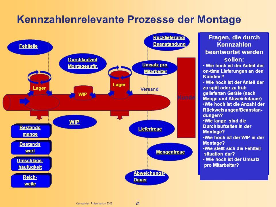 Kennzahlen Präsentation 2003 21 Kennzahlenrelevante Prozesse der Montage Fehlteile Fragen, die durch Kennzahlen beantwortet werden sollen: Wie hoch is
