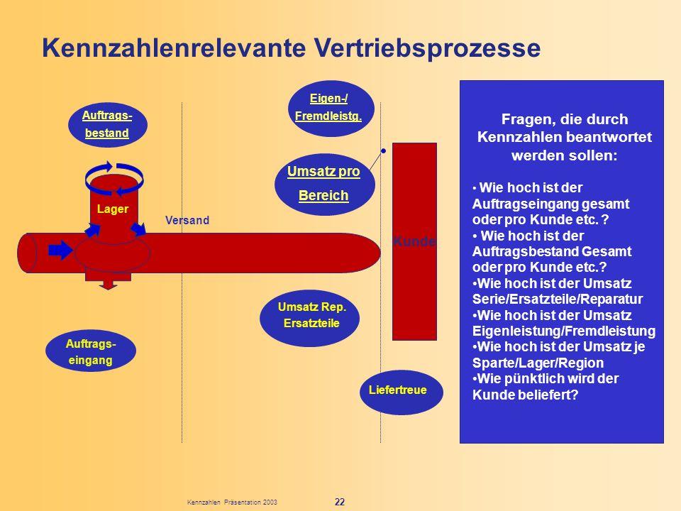 Kennzahlen Präsentation 2003 22 Kennzahlenrelevante Vertriebsprozesse Fragen, die durch Kennzahlen beantwortet werden sollen: Wie hoch ist der Auftrag