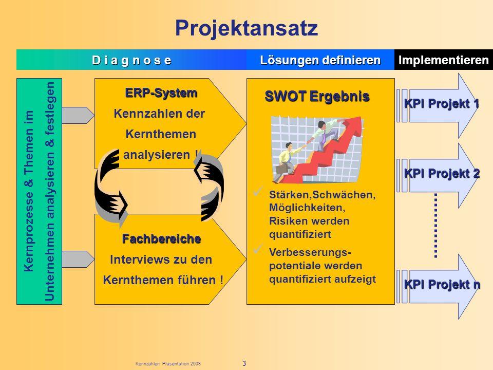 Kennzahlen Präsentation 2003 3 Projektansatz ERP-System Kennzahlen der Kernthemen analysieren ! Fachbereiche Interviews zu den Kernthemen führen ! Ker