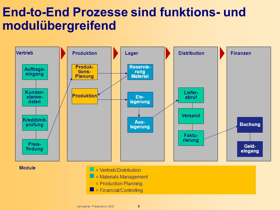 Kennzahlen Präsentation 2003 4 n = Vertrieb/Distribution n = Materials Management n = Production Planning n = Financial/Controlling Module End-to-End