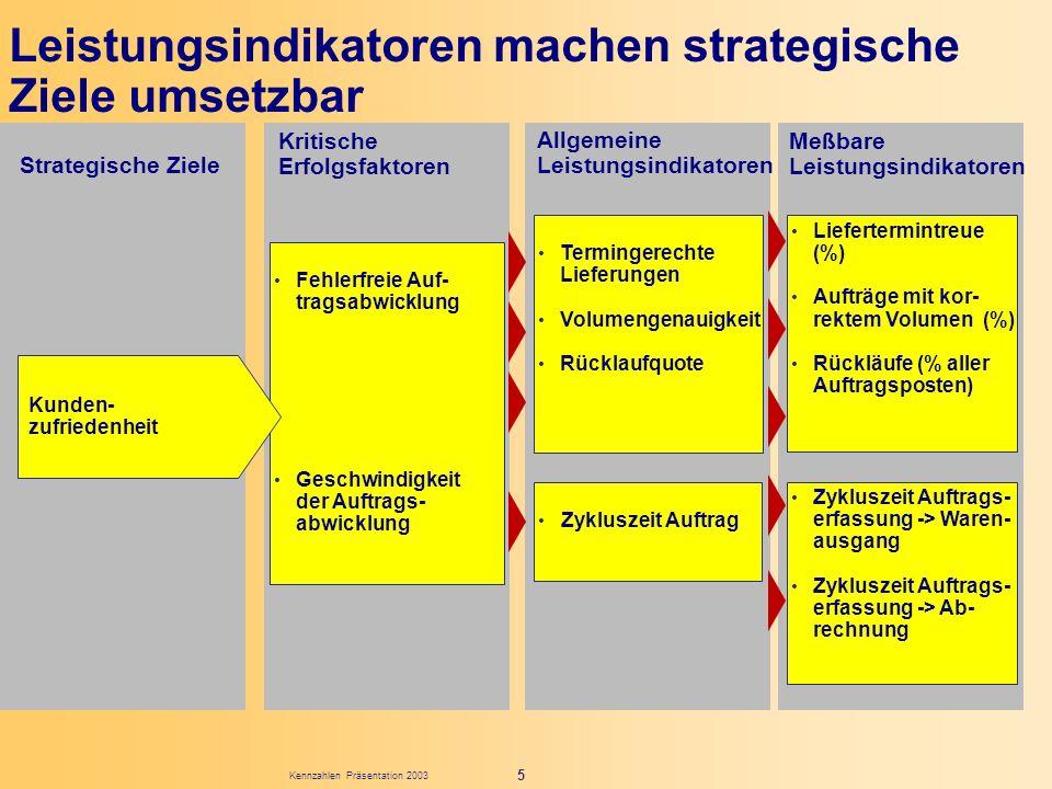 Kennzahlen Präsentation 2003 5 Leistungsindikatoren machen strategische Ziele umsetzbar Fehlerfreie Auf- tragsabwicklung Geschwindigkeit der Auftrags-