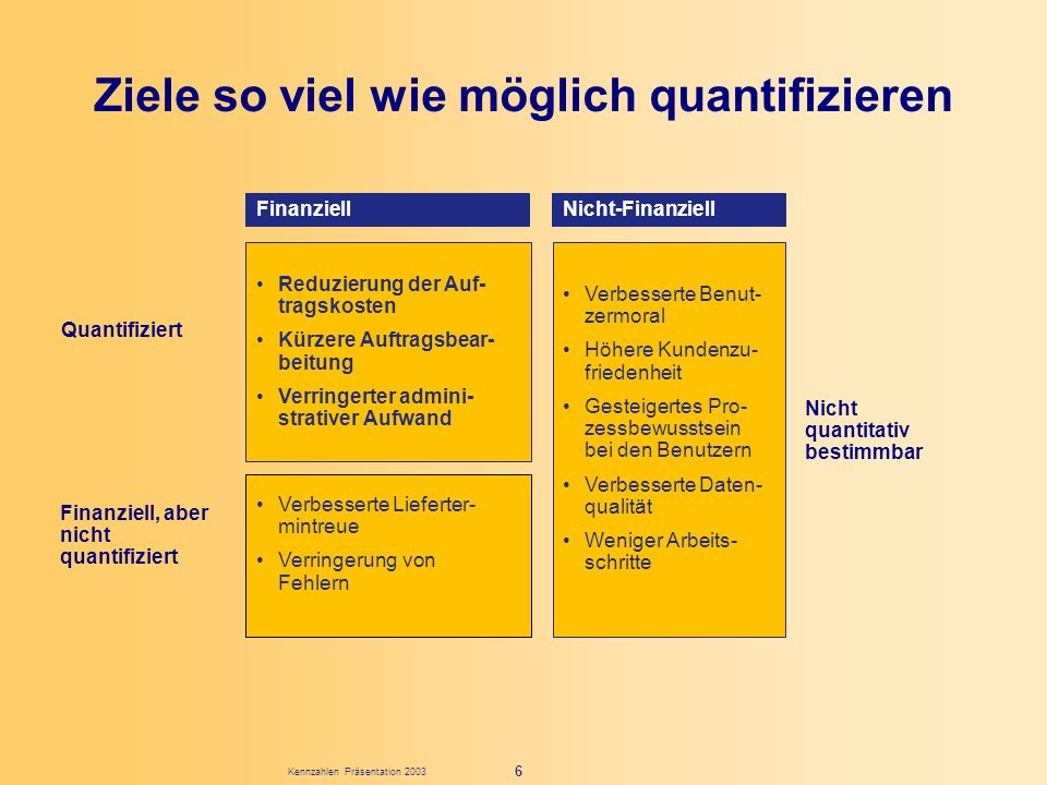Kennzahlen Präsentation 2003 6 Finanziell Reduzierung der Auf- tragskosten Kürzere Auftragsbear- beitung Verringerter admini- strativer Aufwand Verbes