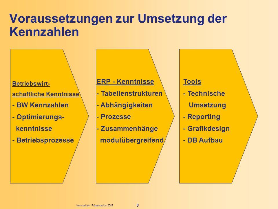 Kennzahlen Präsentation 2003 8 Voraussetzungen zur Umsetzung der Kennzahlen Betriebswirt- schaftliche Kenntnisse - BW Kennzahlen - Optimierungs- kennt