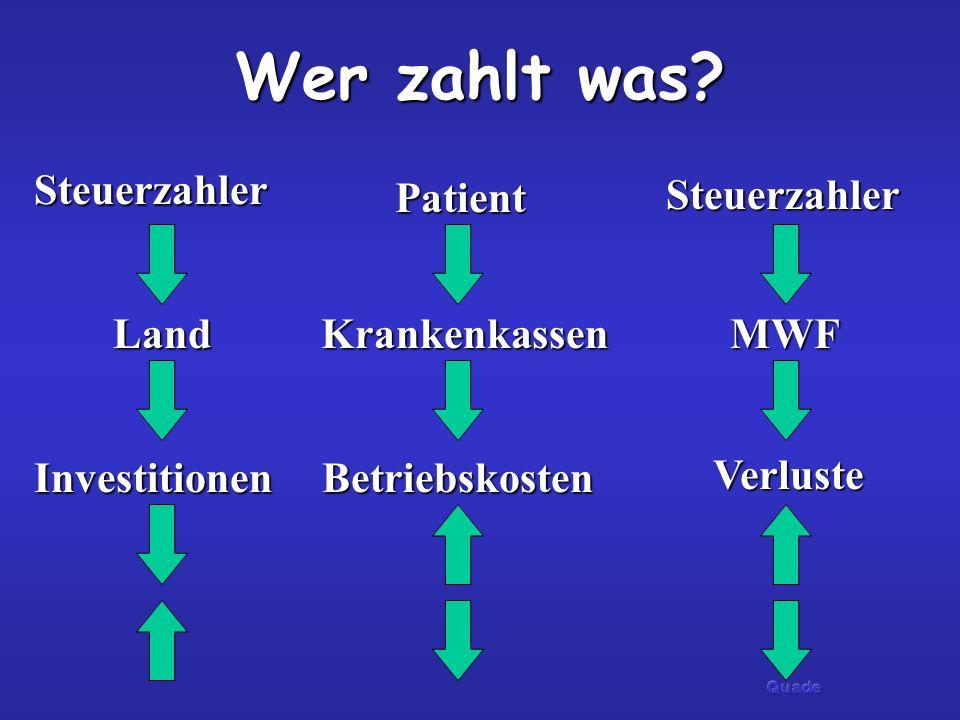 Wer zahlt was? Investitionen Verluste Betriebskosten Steuerzahler Patient Steuerzahler LandKrankenkassenMWF