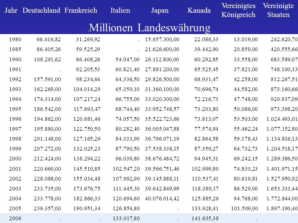 JahrDeutschlandFrankreichItalienJapanKanada Vereinigtes Königreich Vereinigte Staaten in Millionen Landeswährung 198066.416,8231.269,92.15.657.300,002
