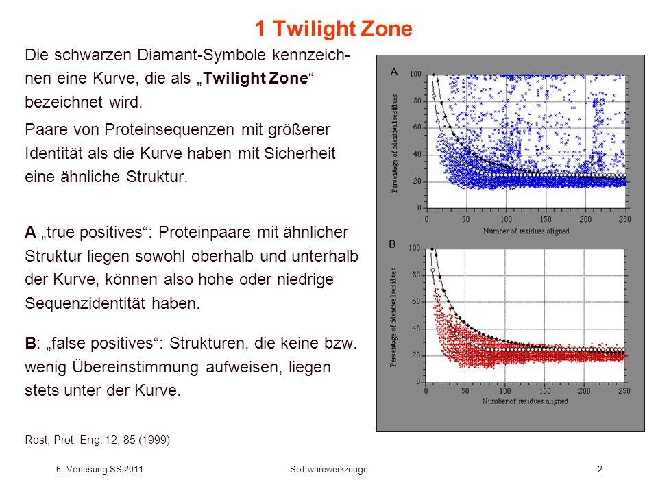 6. Vorlesung SS 2011Softwarewerkzeuge2 1 Twilight Zone Die schwarzen Diamant-Symbole kennzeich- nen eine Kurve, die als Twilight Zone bezeichnet wird.