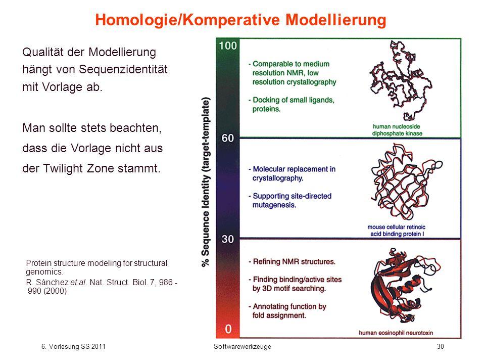6. Vorlesung SS 2011Softwarewerkzeuge30 Homologie/Komperative Modellierung Protein structure modeling for structural genomics. R. Sánchez et al. Nat.