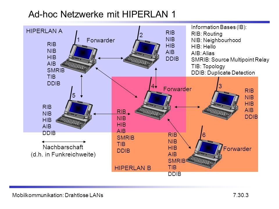 Mobilkommunikation: Drahtlose LANs Ad-hoc Netzwerke mit HIPERLAN 1 Nachbarschaft (d.h. in Funkreichweite) HIPERLAN B HIPERLAN A Information Bases (IB)