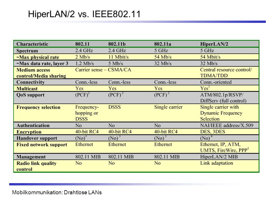 Mobilkommunikation: Drahtlose LANs HiperLAN/2 vs. IEEE802.11