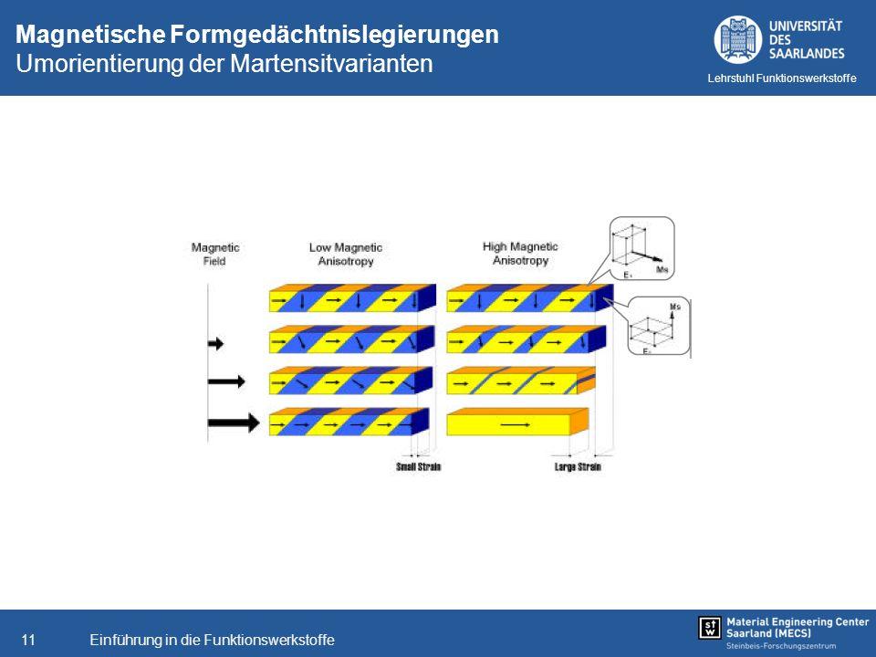 Einführung in die Funktionswerkstoffe11 Lehrstuhl Funktionswerkstoffe Magnetische Formgedächtnislegierungen Umorientierung der Martensitvarianten