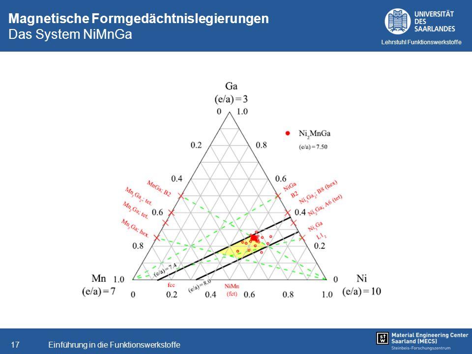 Einführung in die Funktionswerkstoffe17 Lehrstuhl Funktionswerkstoffe Magnetische Formgedächtnislegierungen Das System NiMnGa