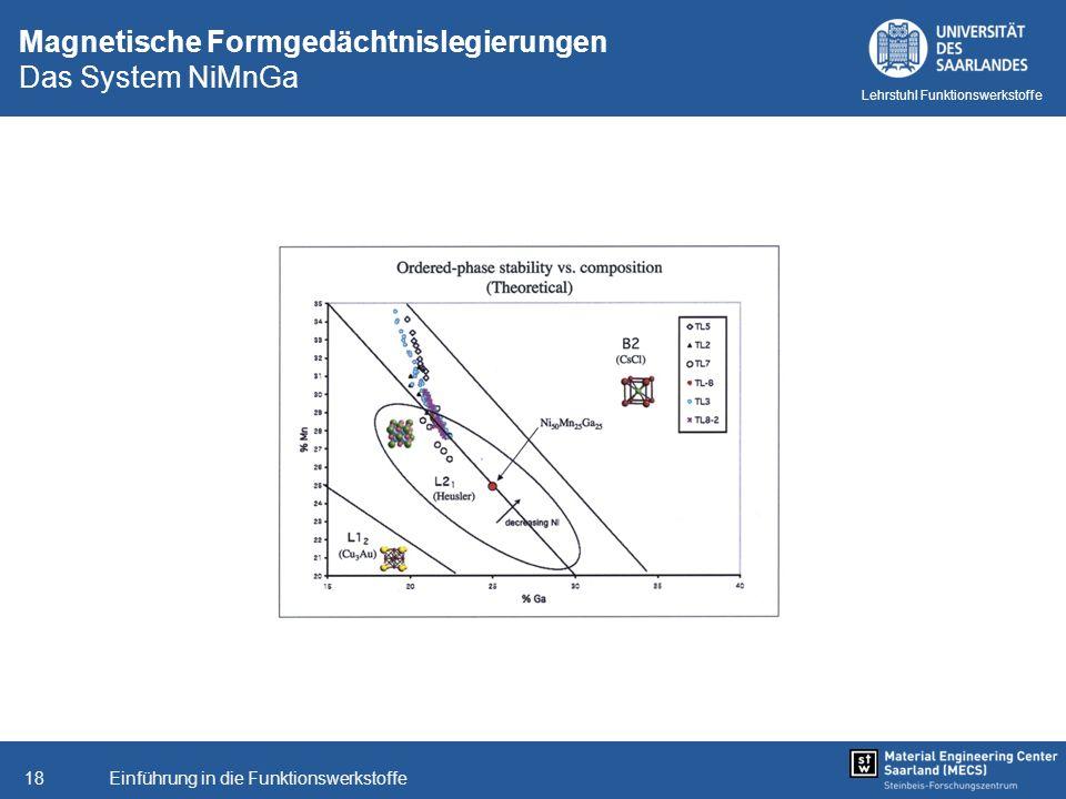 Einführung in die Funktionswerkstoffe18 Lehrstuhl Funktionswerkstoffe Magnetische Formgedächtnislegierungen Das System NiMnGa