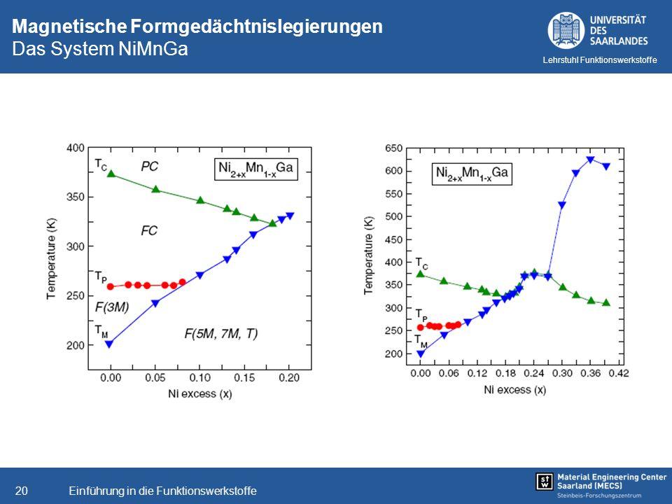 Einführung in die Funktionswerkstoffe20 Lehrstuhl Funktionswerkstoffe Magnetische Formgedächtnislegierungen Das System NiMnGa