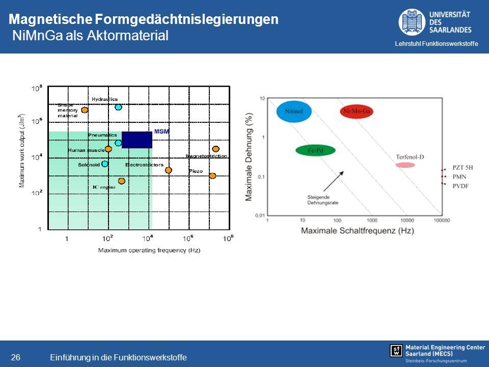 Einführung in die Funktionswerkstoffe26 Lehrstuhl Funktionswerkstoffe Magnetische Formgedächtnislegierungen NiMnGa als Aktormaterial