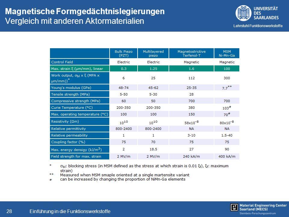 Einführung in die Funktionswerkstoffe28 Lehrstuhl Funktionswerkstoffe Magnetische Formgedächtnislegierungen Vergleich mit anderen Aktormaterialien