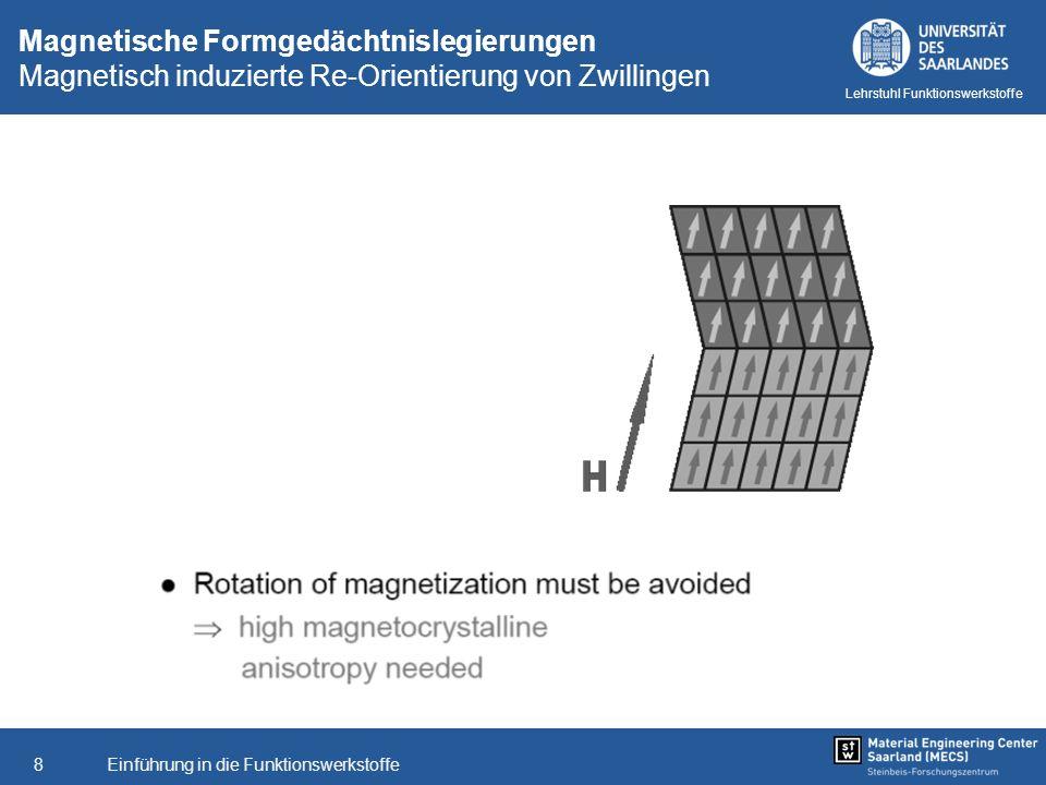 Einführung in die Funktionswerkstoffe8 Lehrstuhl Funktionswerkstoffe Magnetische Formgedächtnislegierungen Magnetisch induzierte Re-Orientierung von Z