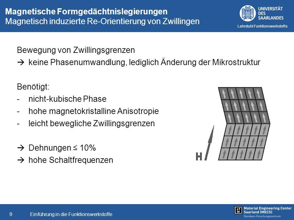 Einführung in die Funktionswerkstoffe9 Lehrstuhl Funktionswerkstoffe Magnetische Formgedächtnislegierungen Magnetisch induzierte Re-Orientierung von Z