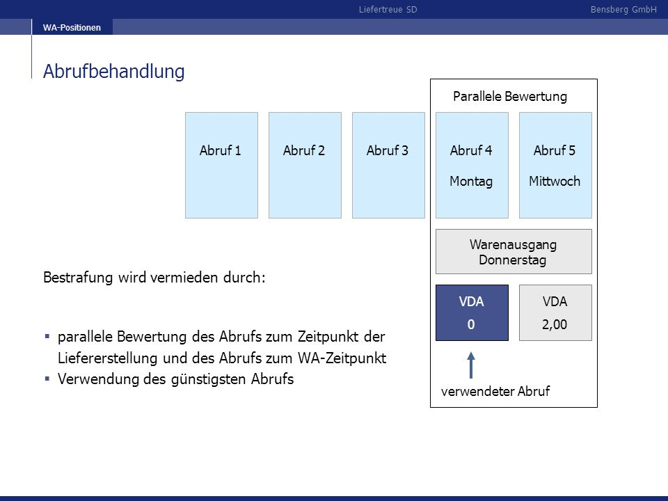 Bensberg GmbHLiefertreue SD WA-Positionen Abrufbehandlung VDA 0 Abruf 1Abruf 2Abruf 3Abruf 4 Montag Abruf 5 Mittwoch Parallele Bewertung Warenausgang