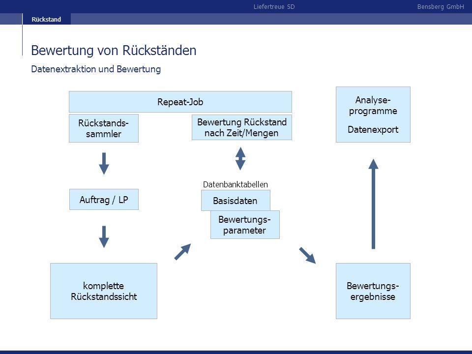 Bensberg GmbHLiefertreue SD Bewertung von Rückständen Rückstands- sammler komplette Rückstandssicht Datenextraktion und Bewertung Auftrag / LP Bewertu