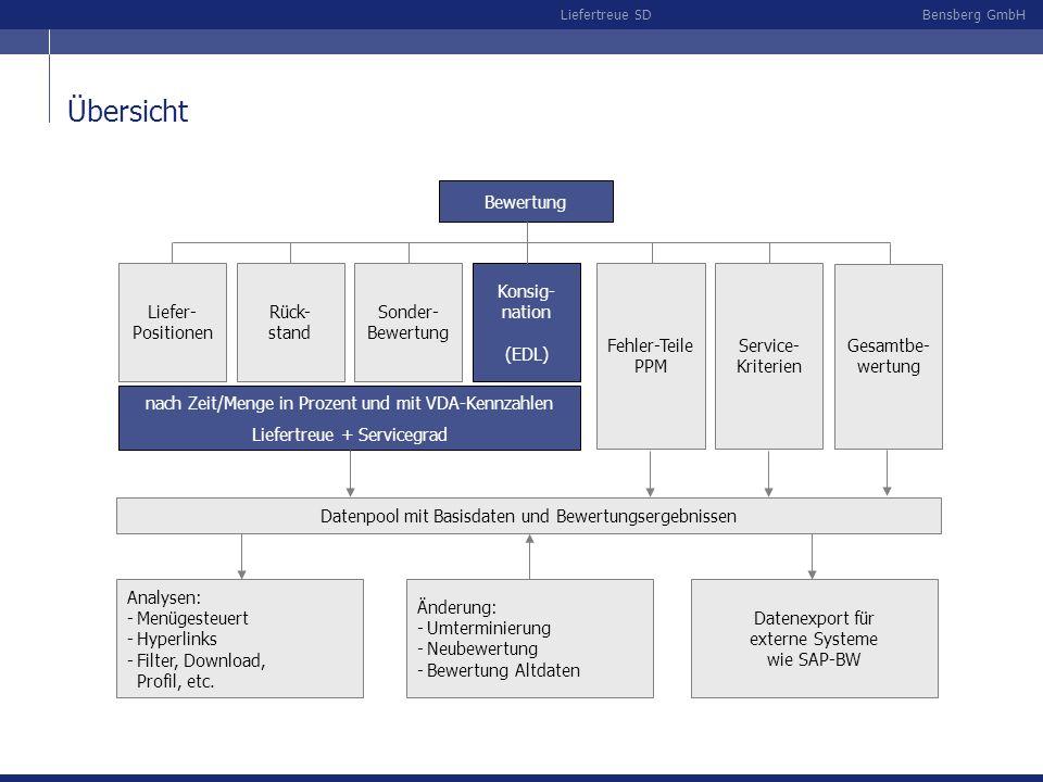 Bensberg GmbHLiefertreue SD Übersicht Bewertung Rück- stand Sonder- Bewertung Konsig- nation (EDL) nach Zeit/Menge in Prozent und mit VDA-Kennzahlen L
