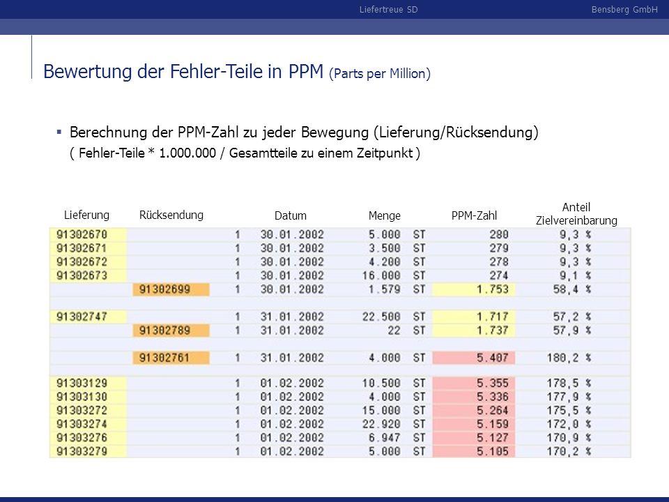 Bensberg GmbHLiefertreue SD Lieferung Rücksendung Datum Menge PPM-Zahl Anteil Zielvereinbarung Bewertung der Fehler-Teile in PPM (Parts per Million) Berechnung der PPM-Zahl zu jeder Bewegung (Lieferung/Rücksendung) ( Fehler-Teile * 1.000.000 / Gesamtteile zu einem Zeitpunkt )