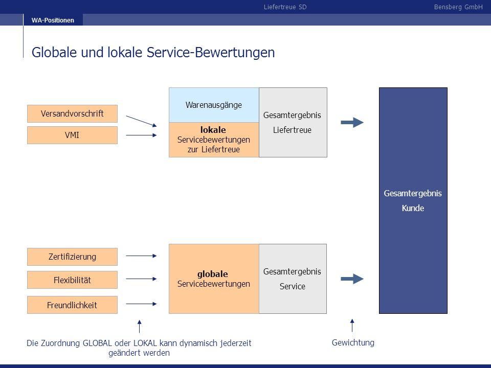 Bensberg GmbHLiefertreue SD Globale und lokale Service-Bewertungen WA-Positionen Warenausgänge lokale Servicebewertungen zur Liefertreue Gesamtergebni
