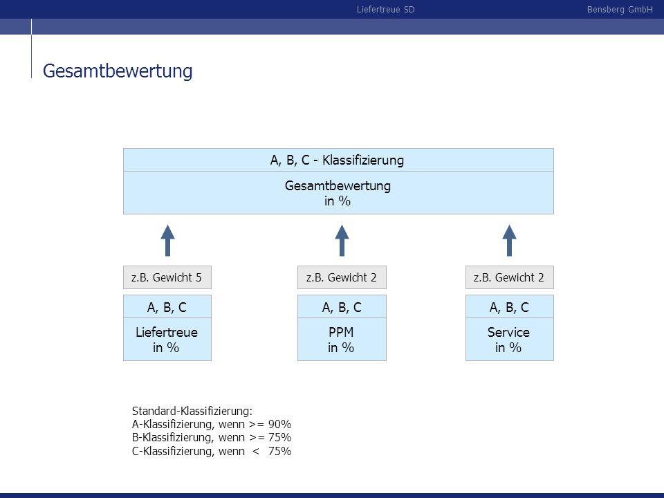 Bensberg GmbHLiefertreue SD Gesamtbewertung in % Liefertreue in % A, B, C z.B. Gewicht 5 PPM in % A, B, C z.B. Gewicht 2 A, B, C - Klassifizierung Ges