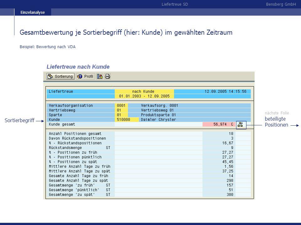Bensberg GmbHLiefertreue SD beteiligte Positionen Sortierbegriff nächste Folie Gesamtbewertung je Sortierbegriff (hier: Kunde) im gewählten Zeitraum B