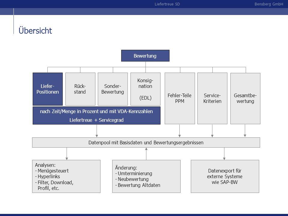 Bensberg GmbHLiefertreue SD Bewertung von WA-Positionen nach Zeit / Menge Ausgangspunkt: Warenausgangs-Buchung im SAP-R/3 Speicherung der bewertungsrelevanten Informationen automatisiert durch die Nachrichtenfindung (SAP-Standard) nach VDA 5001, Prozent, getrennter Bewertung von Termin- und Mengentreue, kundenspezifischen Lösungen Bewertung von Liefertreue und Servicegrad flexible Einstellmöglichkeiten von Bewertungsparametern z.B.