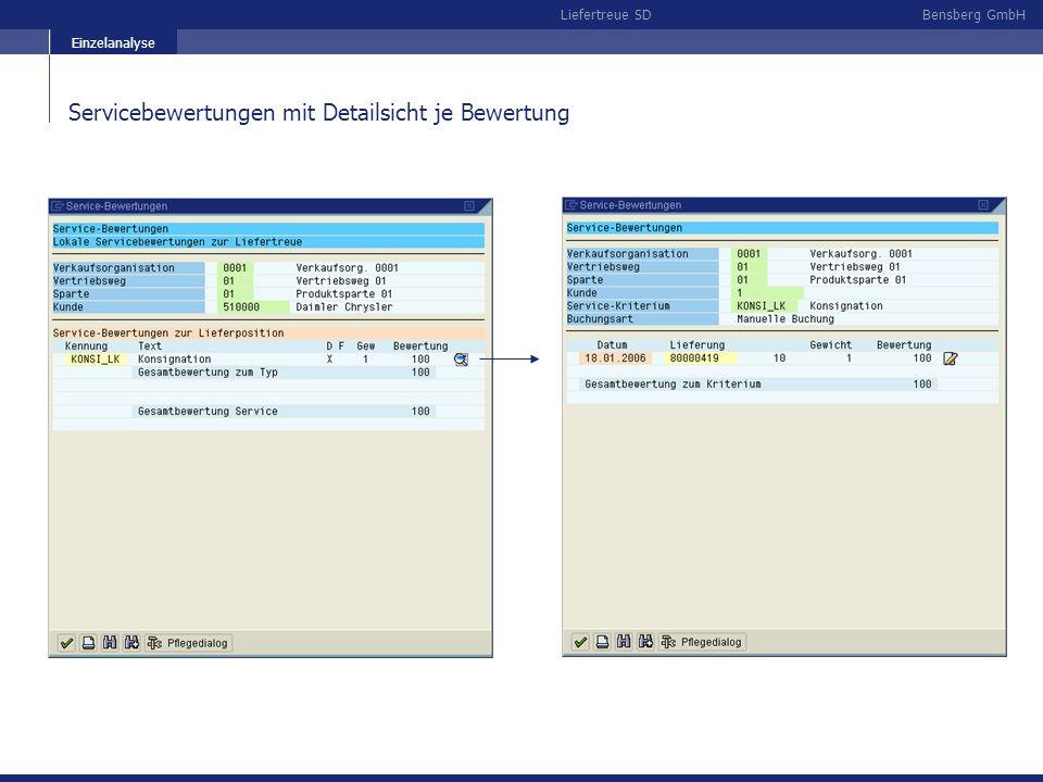 Bensberg GmbHLiefertreue SD Servicebewertungen mit Detailsicht je Bewertung Einzelanalyse
