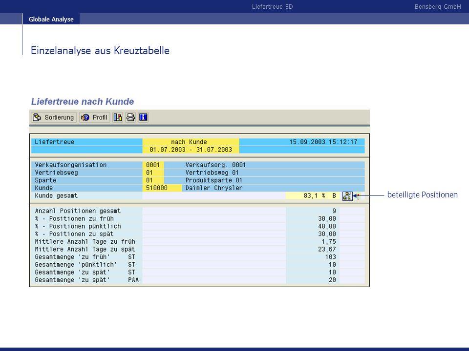 Bensberg GmbHLiefertreue SD Einzelanalyse aus Kreuztabelle Globale Analyse beteiligte Positionen