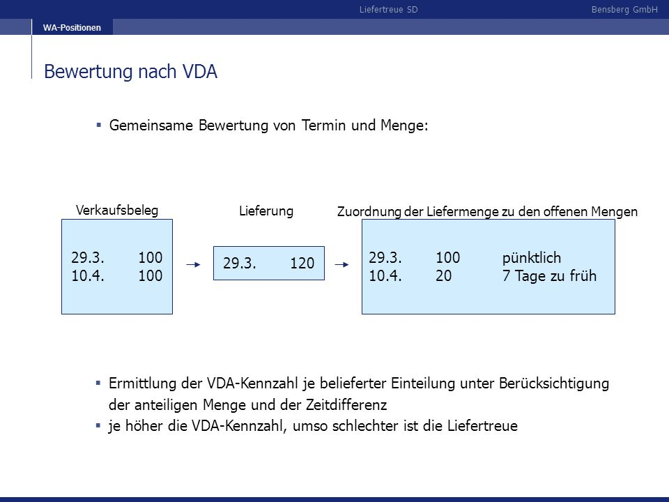 Bensberg GmbHLiefertreue SD Bewertung nach VDA WA-Positionen Gemeinsame Bewertung von Termin und Menge: 29.3.100 10.4.100 29.3.120 29.3.100pünktlich 10.4.207 Tage zu früh Verkaufsbeleg Lieferung Zuordnung der Liefermenge zu den offenen Mengen Ermittlung der VDA-Kennzahl je belieferter Einteilung unter Berücksichtigung der anteiligen Menge und der Zeitdifferenz je höher die VDA-Kennzahl, umso schlechter ist die Liefertreue