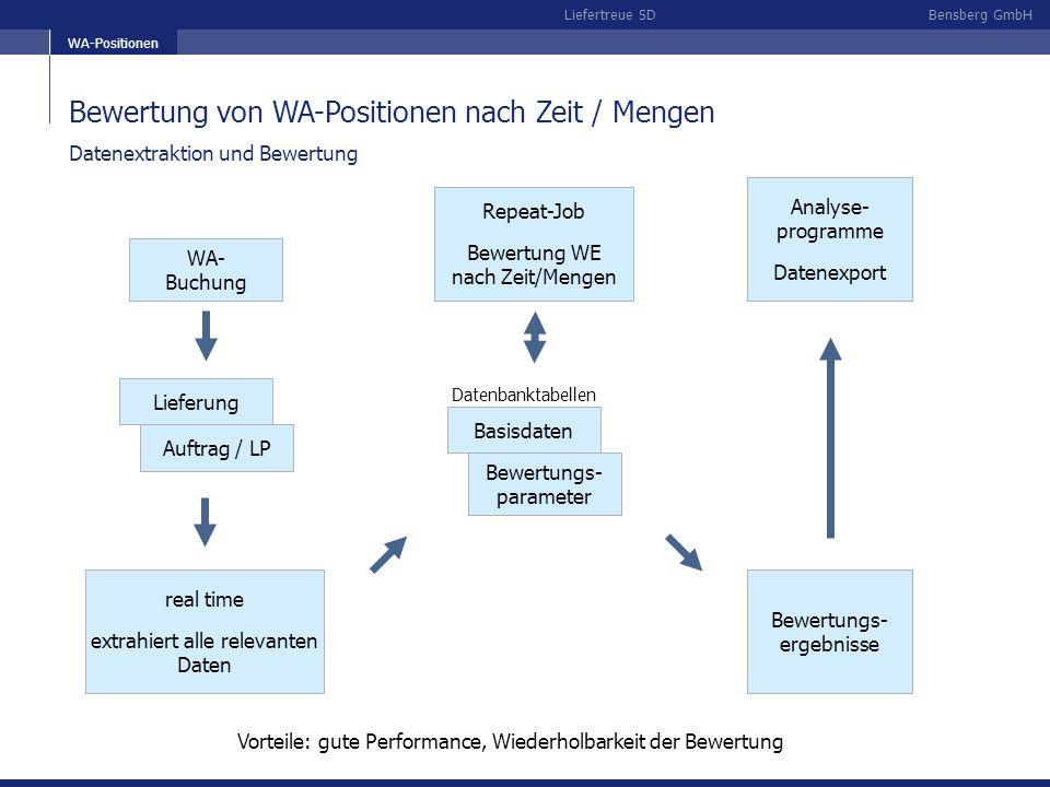 Bensberg GmbHLiefertreue SD Bewertungsgrundlage gemäß Einstellungen Beispiel: VDA-Bewertung Lieferung zu früh Bewertungsbasis kontrollieren nächste Folie Bewertungs- parameter übernächste Folie Einzelanalyse Einteilungen Bewertungen