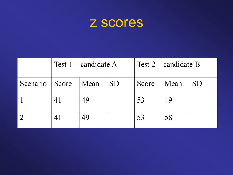 z scores Test 1 – candidate ATest 2 – candidate B ScenarioScoreMeanSDScoreMeanSD 141495349 241495358
